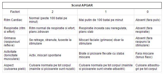 tabel_scor_apgar